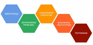 design-thinking-etapy1